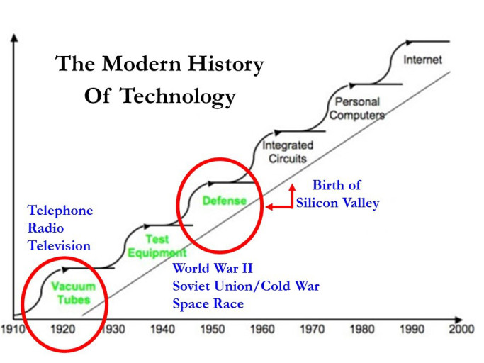 an analysis of the evolution of microprocessors Analysis and design of control systems discussion of digital circuit technologies, evolution of microprocessors, and wireless communications.