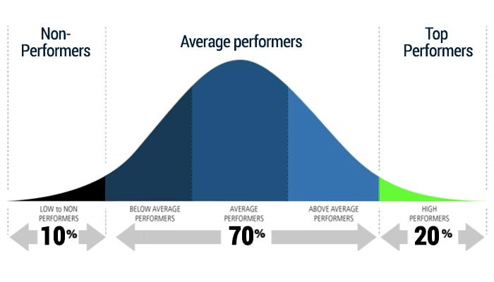 Mean Reversion and The Bell Curve | Core Compass